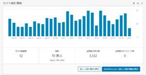 【全部公開】220日ブログを書き続けた結果【丸見え】