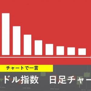 本日の注目チャート【ドル指数】
