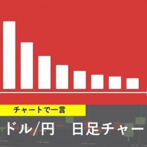 本日の注目チャート【ドル/円】