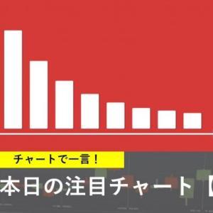 本日の注目チャート【NY銀】