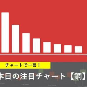 本日の注目チャート【銅】