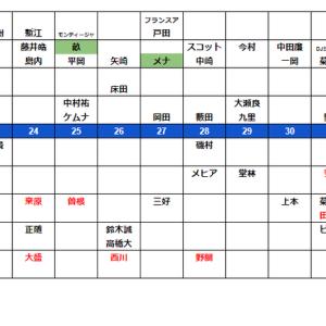 広島カープドラフト基本戦略~開幕直前編~