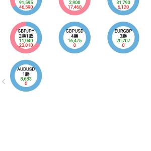 4月のFX結果は+75.7pips!勝率は86%!今月も高勝率を維持!