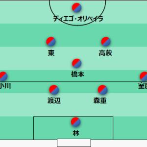 どこよりも遅い戦力分析 ~FC東京編~