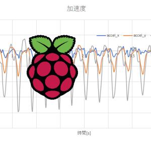 【Raspberry Pi】加速度センサーの値をCSVファイルに出力して可視化(MPU6050)