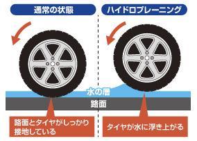 2020-047【雨天時の高速道路でヒヤッと・・・】