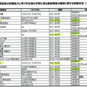6月末まで!携帯電話の通信量を50ギガ無償提供中!!
