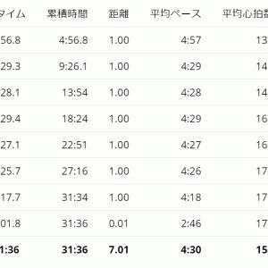 10/19 ペース走 & ビルドアップ