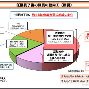 地域協力隊員、1年で25%退任 住民、行政との関係に悩み