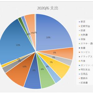 家計簿 支出2020/6