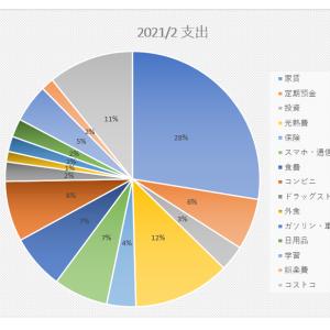 家計簿 支出2021/2