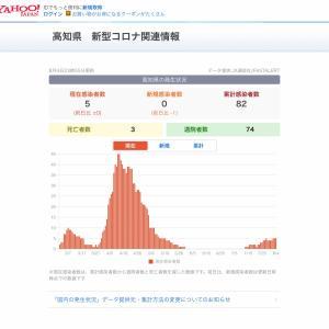 高知県 新型コロナウィルス感染者が82人目   8月2日の例の家族
