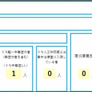 高知県のコロナ ひとまず落ち着いた 感染症対策の目安は黄色(注意)から緑色(観察)に