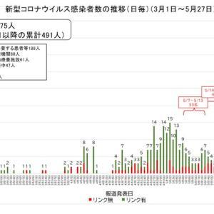 高知県 新型コロナ感染者38人 過去最高