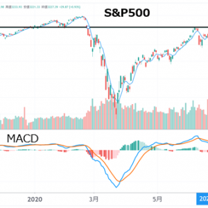 S&P500は直近高値を試す!日経や貴金属もさらに上昇か