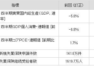 米四半期GDPは前期比年率-32.9%、日経は25日線を割る