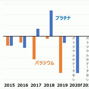 2020年の貴金属の需給見込み