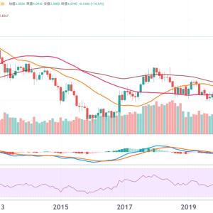 銅の価格動向と需給、採掘会社について