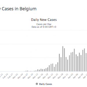 失業補償にロックダウン一部解除。ベルギーのコロナウイルス対応最新状況