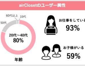 エアークローゼット(airCloset)のブランドと会員数増加で分かった!50代でも人気の理由