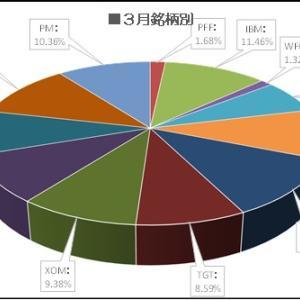 【NYダウ乱高下】マークス、NYダウの乱高下の中、VZ・IBMを買い増しする。