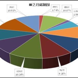 【MCD・TGT買い増し】マークス、マクドナルド(MCD)とターゲット(TGT)を買い増しする。