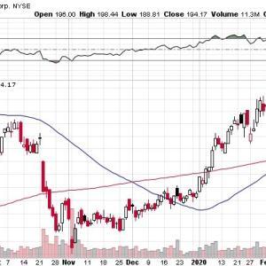 【コロナショックの行方】マークス、コロナショックによる米国株の行方を考える。