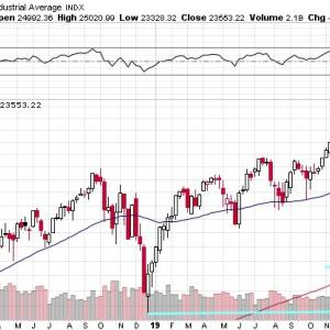 【双子のリスク】マークス、株価値動きの荒い局面での2つのリスクを考える。