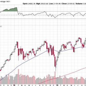 【FRBの切り札】マークス、NY株式市場の今後を考える。