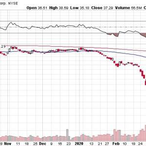 【NYダウ続伸】マークス、コロナ渦中のNYダウ続伸と低迷する原油価格を考える。