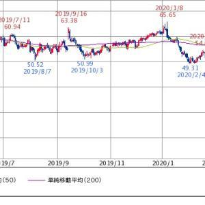 【原油価格の行方】マークス、低迷する原油価格の低迷を考える。