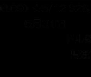 【トータルリターン】マークス、2021年5月のトータルリターンを確認する。