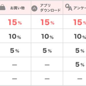 【楽天ユーザー必見!!】楽天市場でのお買い物をさらに15%分お得にする方法   ちょびリッチ