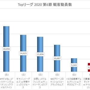 Topリーグ 2020シーズン 第6節 観客動員数 (2020-2-22 – 2-23)