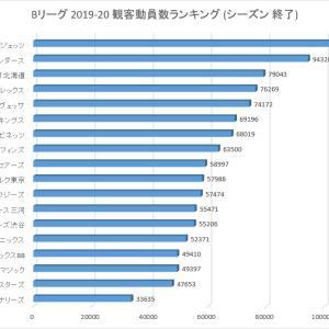 Bリーグ 19-20シーズン 観客動員数ランキング ※過去4シーズンの記録付き※