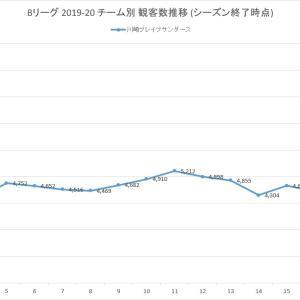 【川崎ブレイブサンダース】Bリーグ 2019-20 ホームゲーム総観客動員数 (シーズン終了版)