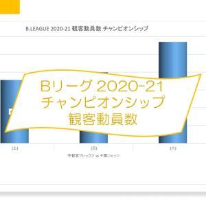 Bリーグ 2020-21シーズン チャンピオンシップ 観客動員数 (2021-5-29 – 6-1)
