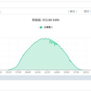 VIVA!!!太陽光発電!!!