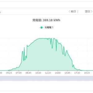 太陽光発電 フル稼働^^