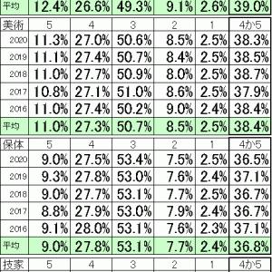 2020年 東京都最新版 通知表1~5の割合【実技教科編】