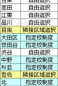 23区のうち、中学校を自由に選べる区は