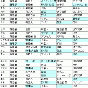 都立高校 サジェストキーワード【後編】