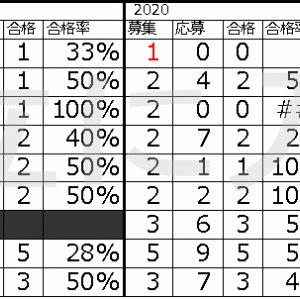 <レア>都立高校 文化スポーツ等特別推薦