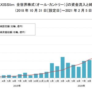 【祝】eMAXIS Slim 全世界株式が純資産1,000億円突破【信託報酬値下げ】
