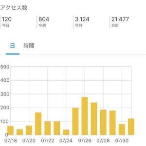 【ブログ運営報告】あと1ヶ月で1周年になります。