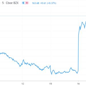 イーライリリー(LLY) 相次ぐニュースで株価は15%増