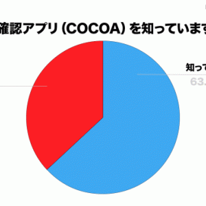 《新型コロナ》接触確認アプリCOCOAが見事な仕事ぶり!アプリのおかげ…検査受けると陽性だった!