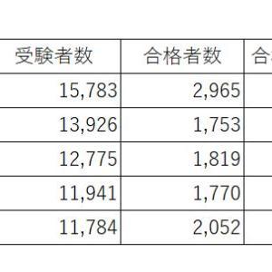 【税理士】簿記論と財務諸表論の合格率5年分調べてみた