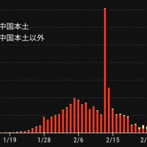 新型コロナウイルス 国外感染状況(中国本土)