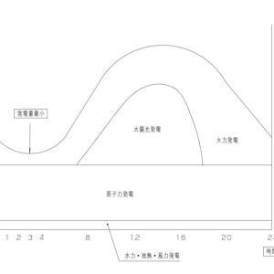 原子力発電は、火力発電に替われない  E−29